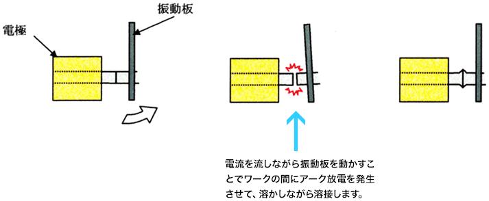 アーク溶接の方式
