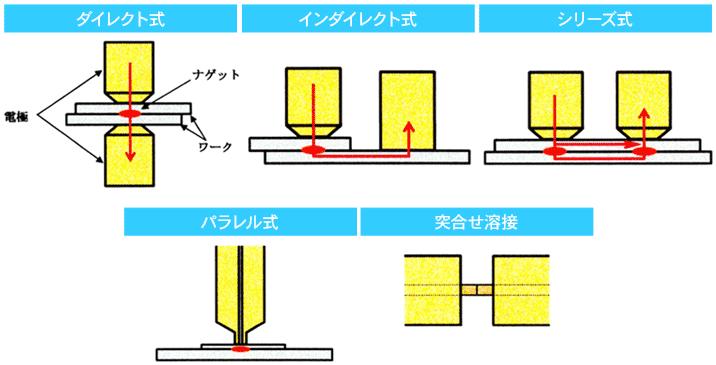 スポット溶接の方式